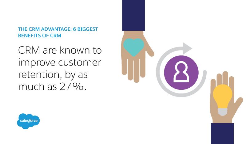 CRM's are known to improve customer retention, by as much as 27%