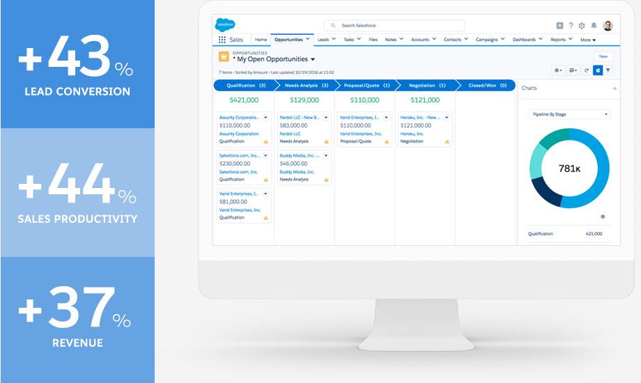 Sales Cloud edition comparison