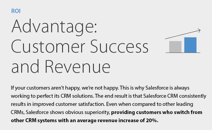 The Salesforce Cost is an affordable CRM cost allowing for huge ROI