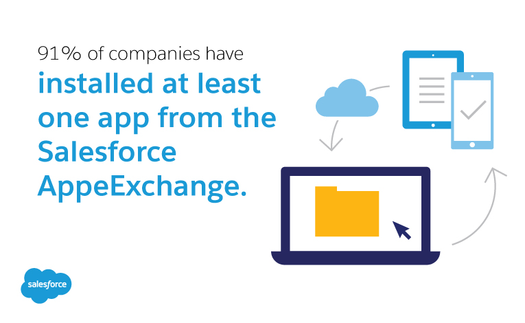 Z91% of companies have installed at least one app from the Salesforce AppeExchange