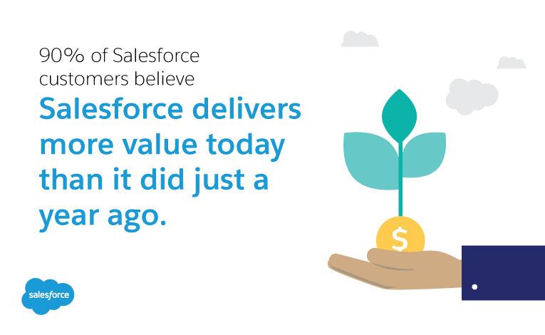 90% of Salesforce customers believe Salesforce is more valuable today than it was one year ago