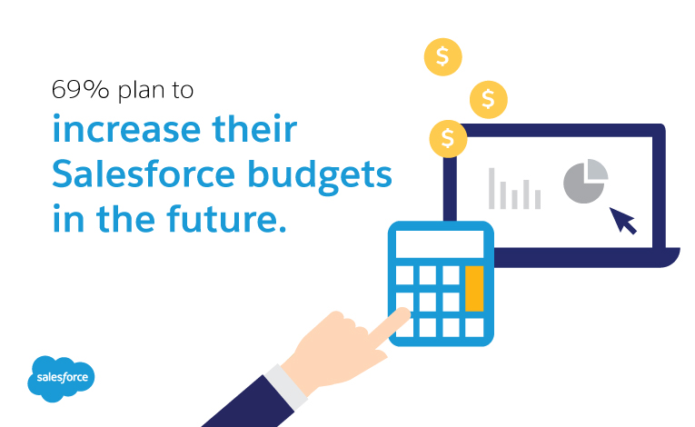 69% of Salesforce customers plan to increase their Salesforce budget
