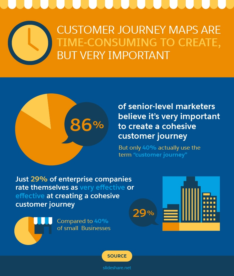 Customer Journey Maps: How to Guide Your Leads to Customers
