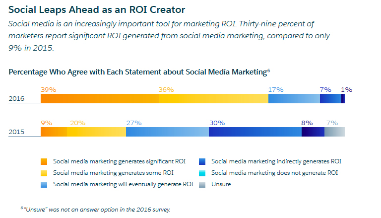Why marketing channel integration is important to efficacy and ROI
