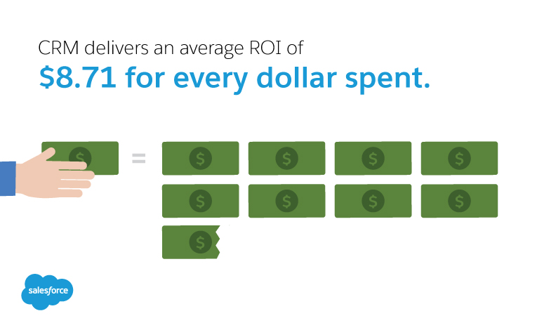 CRM delivers an average ROI of $8.71 for every dollar spent