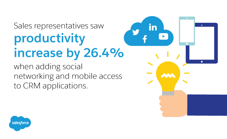 Sales representatives saw productivity increase by 26.4% when adding social networking and mobile access to CRM applications