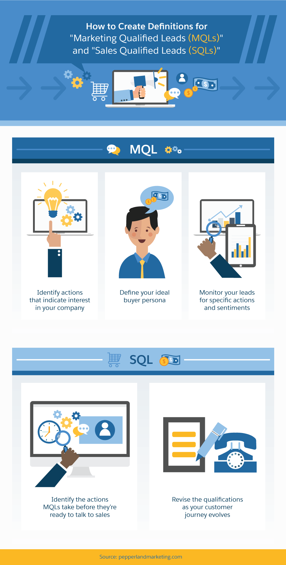 How to Create Definitions for MQLs and SQLs
