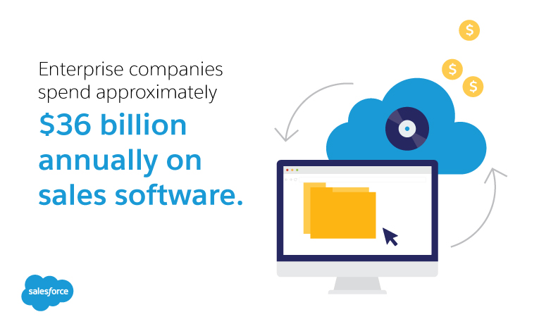 Enterprise companies spend approximately $36 billion annually on sales software
