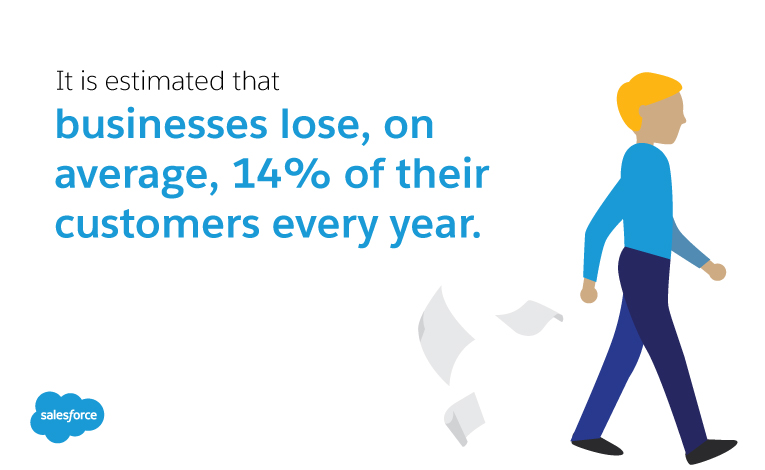 Businesses lose 14% of their customers every year