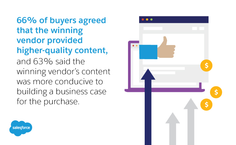66% of buyers agreed that the winning vendor provided higher-quality content, and 63% said the winning vendor's content was more conducive to building a business case for the purchase