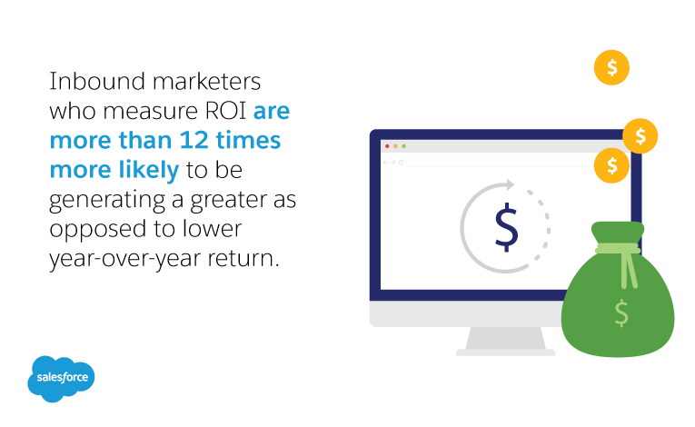 inbound marketers who measure ROI are more than 12 times more likely to be generating a greater as opposed to lower year-over-year return