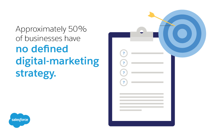 Approximately 50% of businesses have no defined digital-marketing strategy