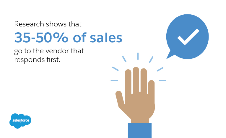 35–50% of sales actually go to the vendor that responds first