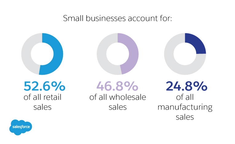 There are approximately 28 million small businesses in the US, over 22 million of which are self employed, with no additional payroll or employees