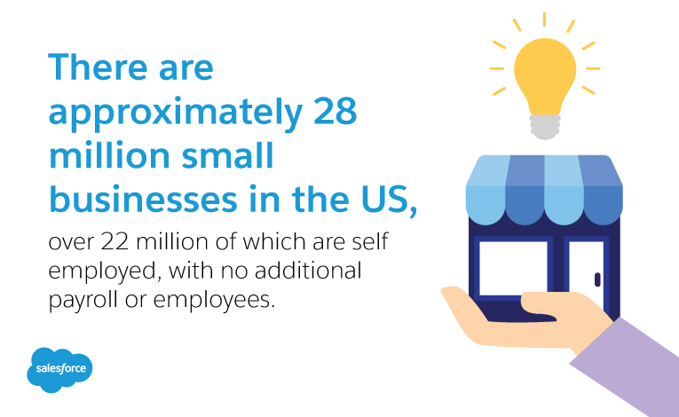Small businesses account for: 52.6% of all retail sales, 46.8% of all wholesale sales, 24.8% of all manufacturing sales