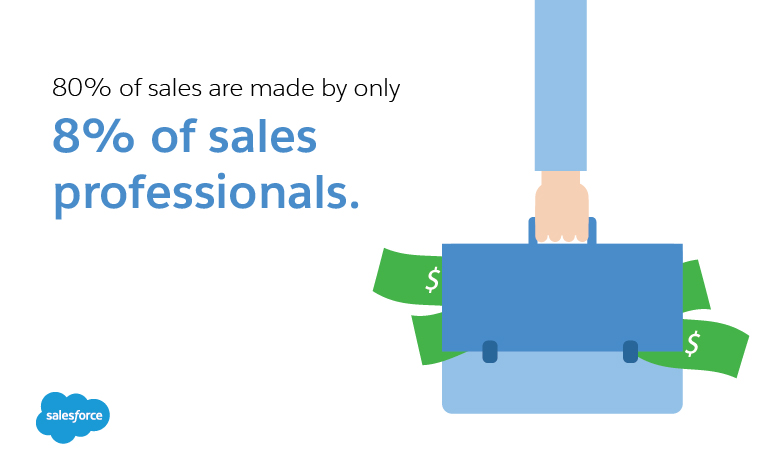 2% of sales happen in the 1st meeting