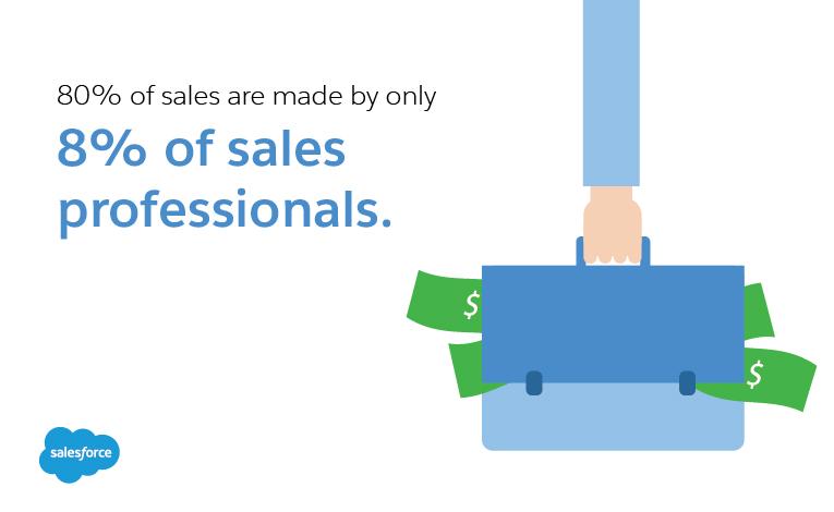 2% of sales happen in the 1st meeting