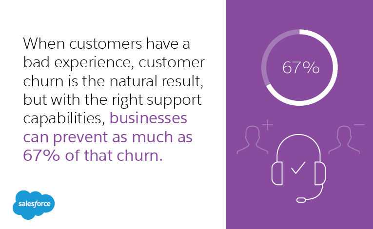 When customers have a bad experience, customer churn is the natural result, but with the right support capabilities, businesses can prevent as much as 67% of that churn.