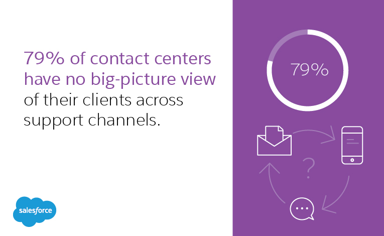 79% of contact centers have no big-picture view of their clients across support channels