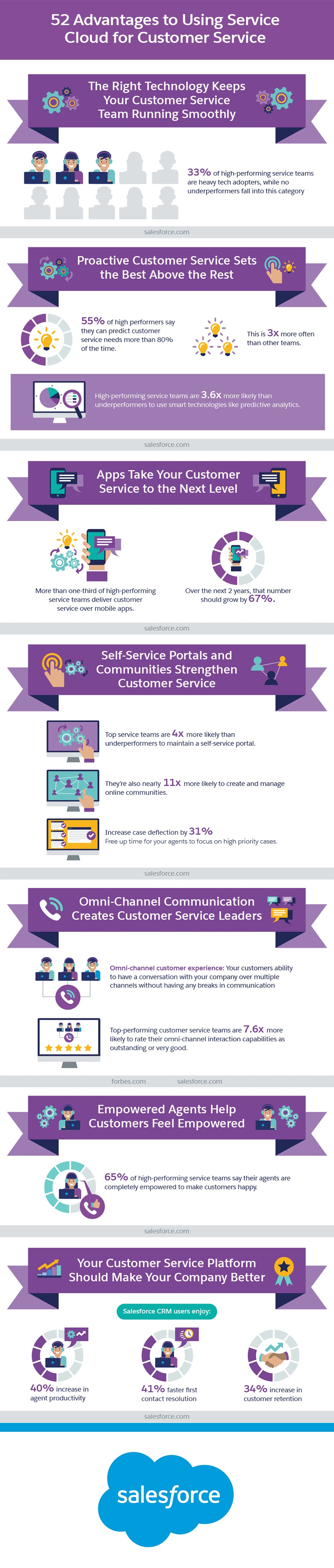 52 Advantages to Using Service Cloud for Customer Service Infographic