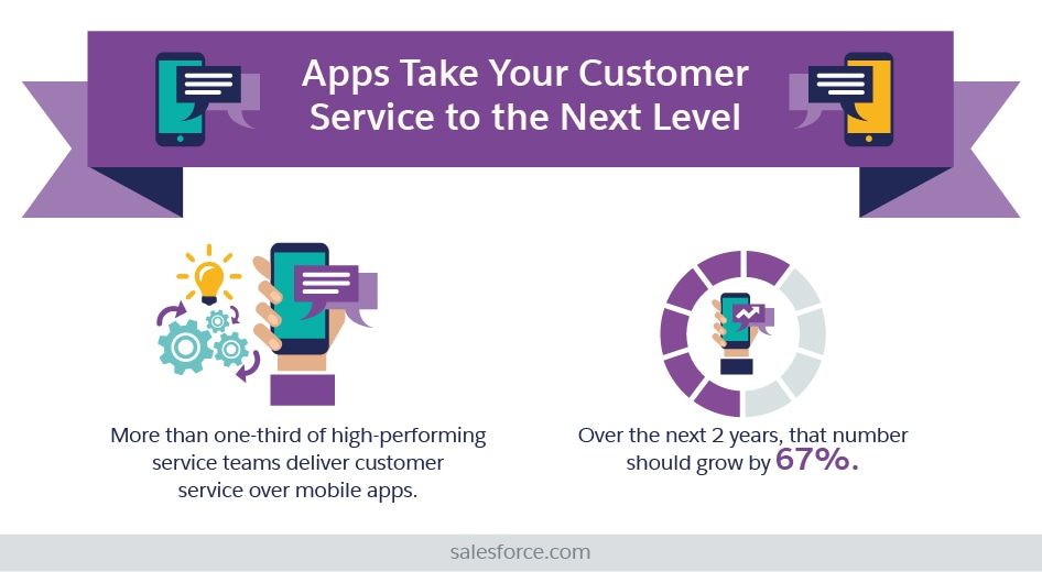 Apps Take Your Customer Service to the Next Level
