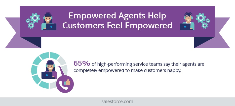 Empowered Agents Help Customers Feel Empowered