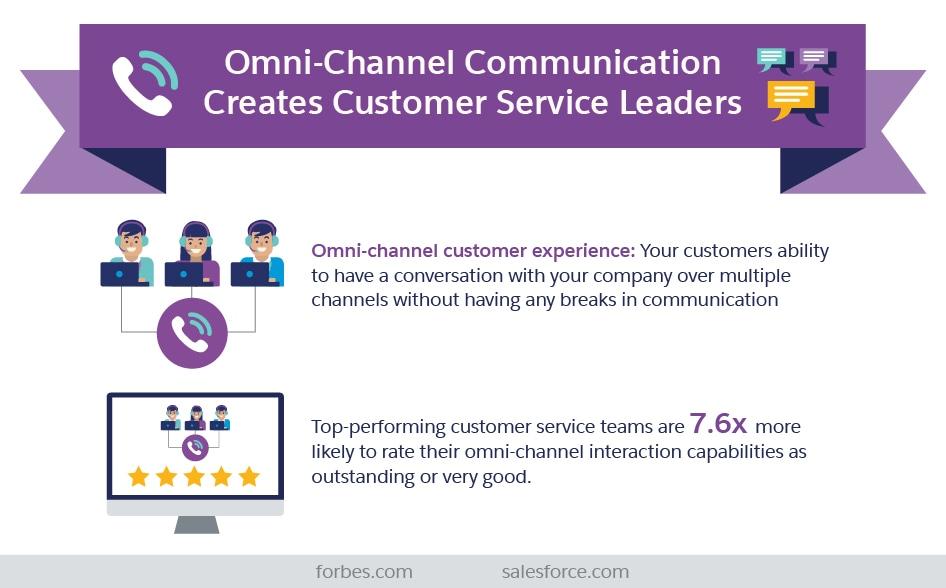 Omni-Channel Communication Creates Customer Service Leaders