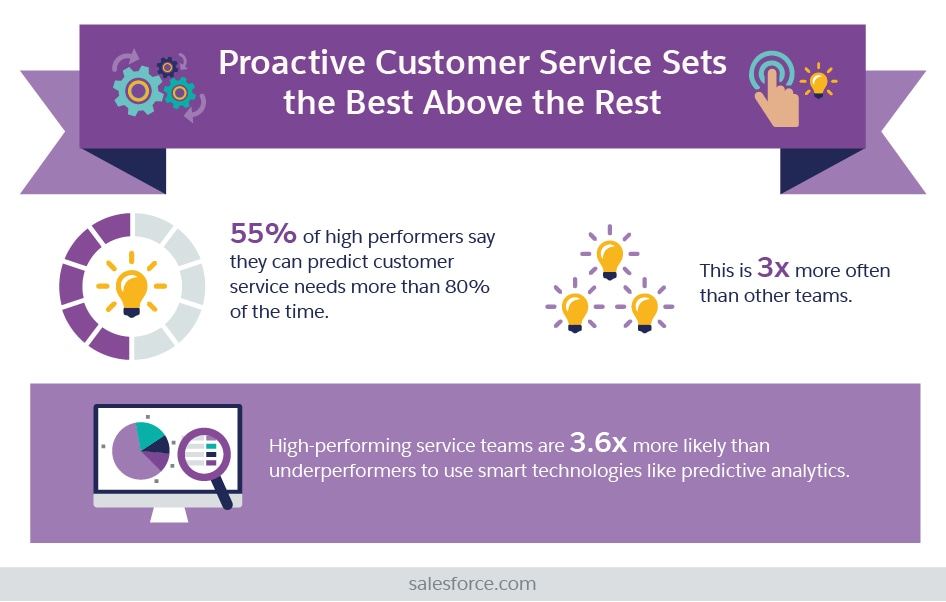 Proactive Customer Service Sets the Best Above the Rest