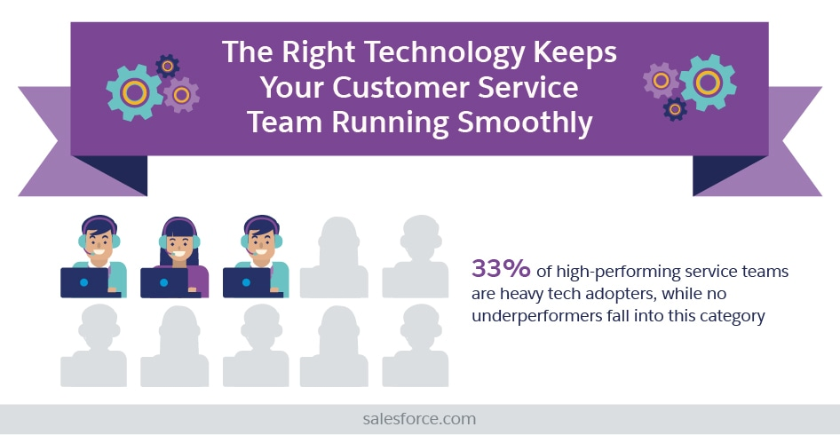 The Right Technology Keeps Your Customer Service Team Running Smoothly