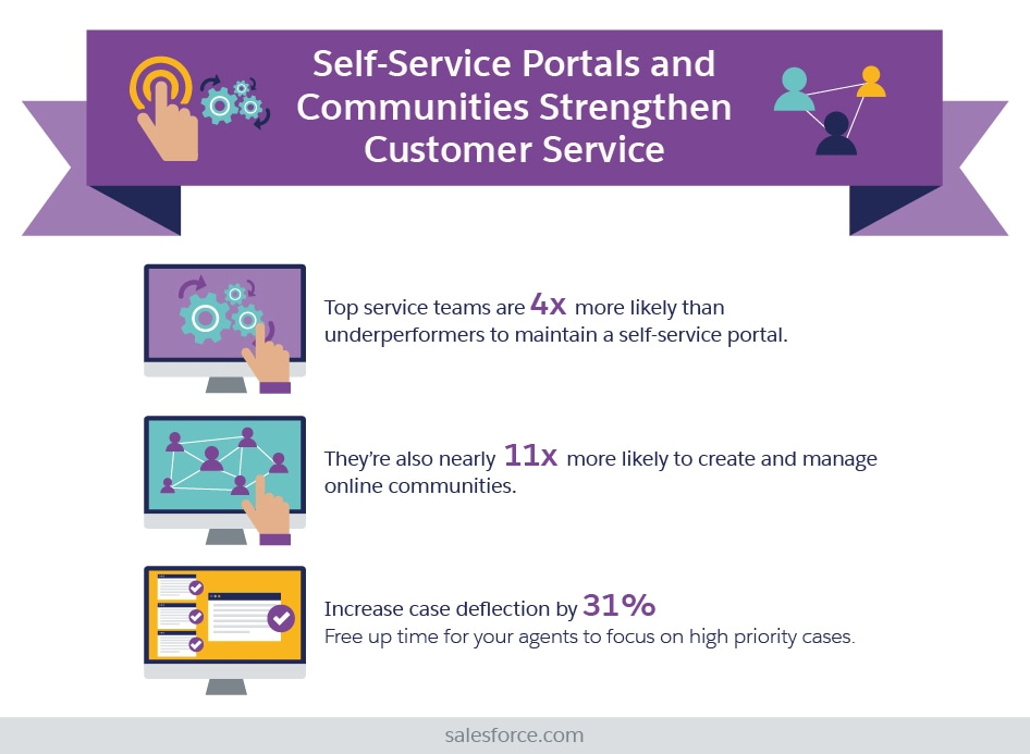 Self-Service Portals and Communities Strengthen Customer Service