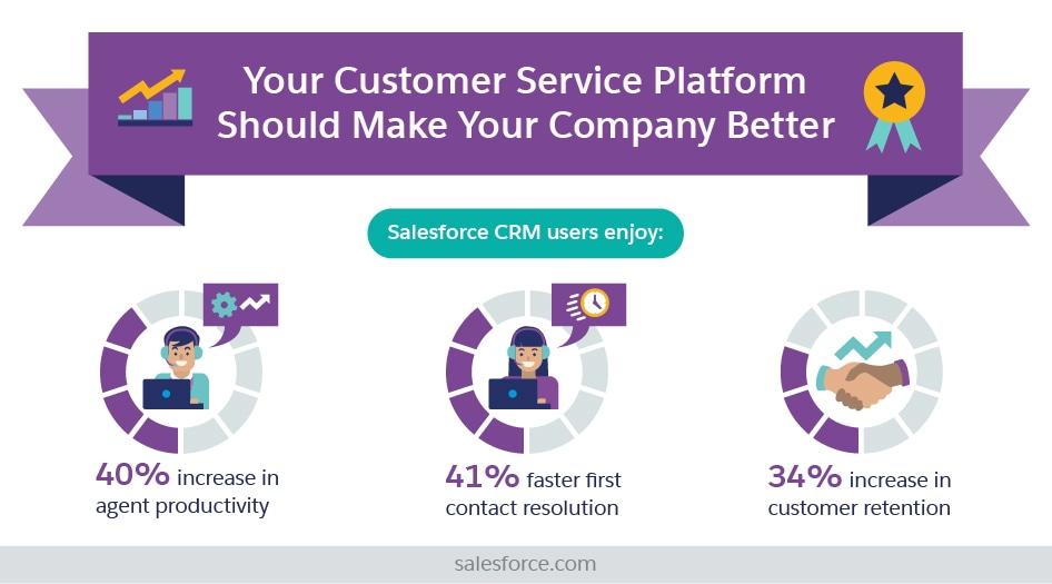Your Customer Service Platform Should Make Your Company Better