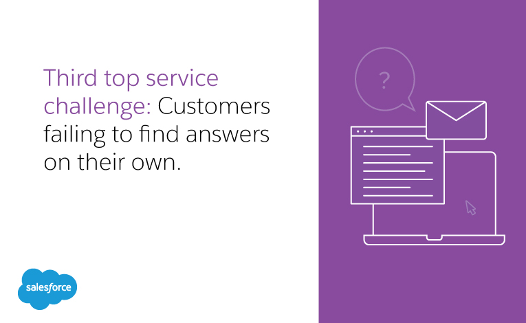 Third top service challenge: Customers failing to find answers on their own