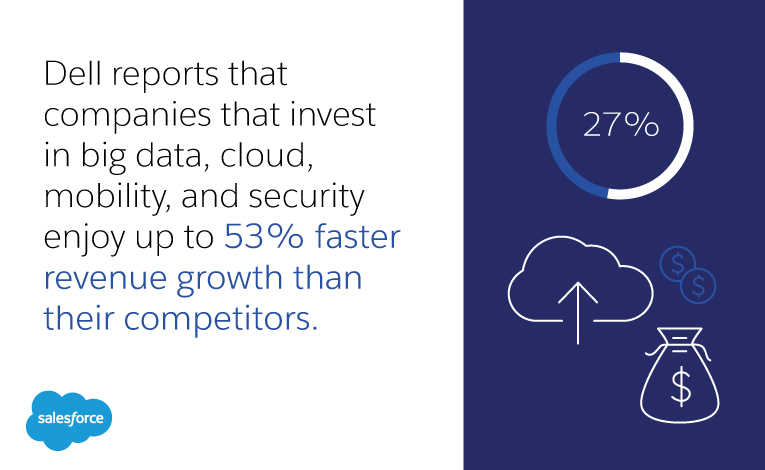 While 20% of cloud user claim disaster recovery in 4 hours or less, only 9% of cloud users could claim the same.