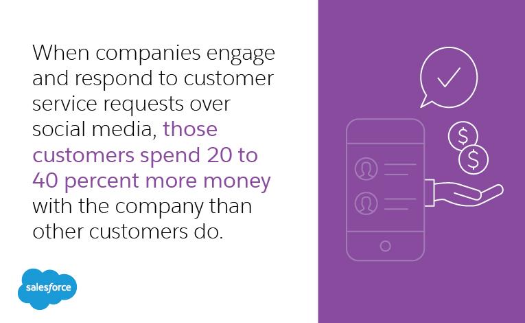When companies engage and respond to customer service requests over social media, those customers spend 20 to 40 percent more money with the company than other customers do.