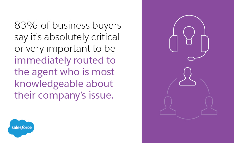 83% of business buyers say it's absolutely critical or very important to be immediately routed to the agent who is most knowledgeable about their company's issue