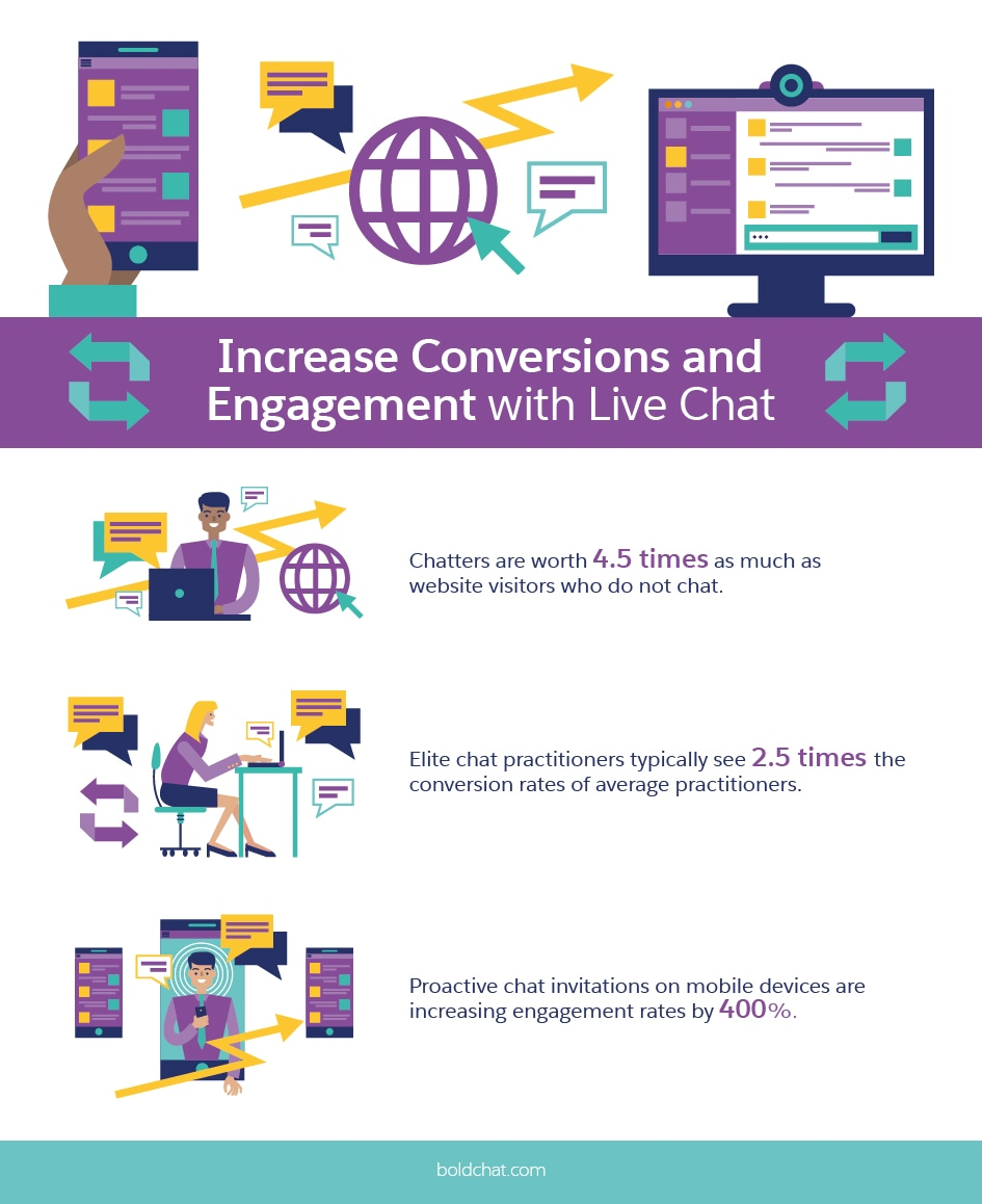 Increase Conversions and Engagement with Live Chat