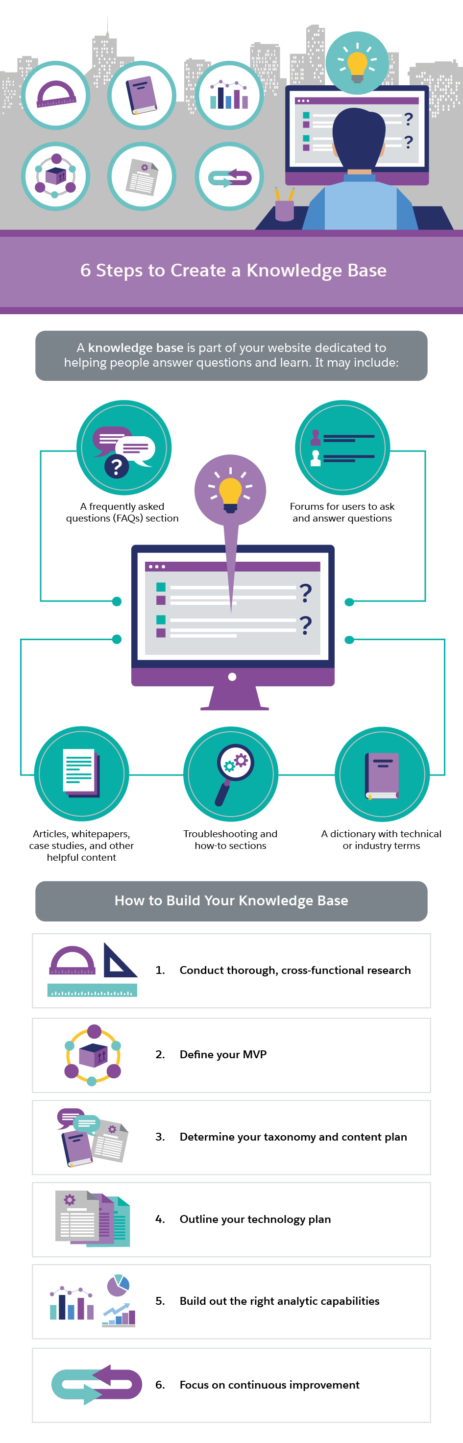 Six Steps to Create a Knowledge Base