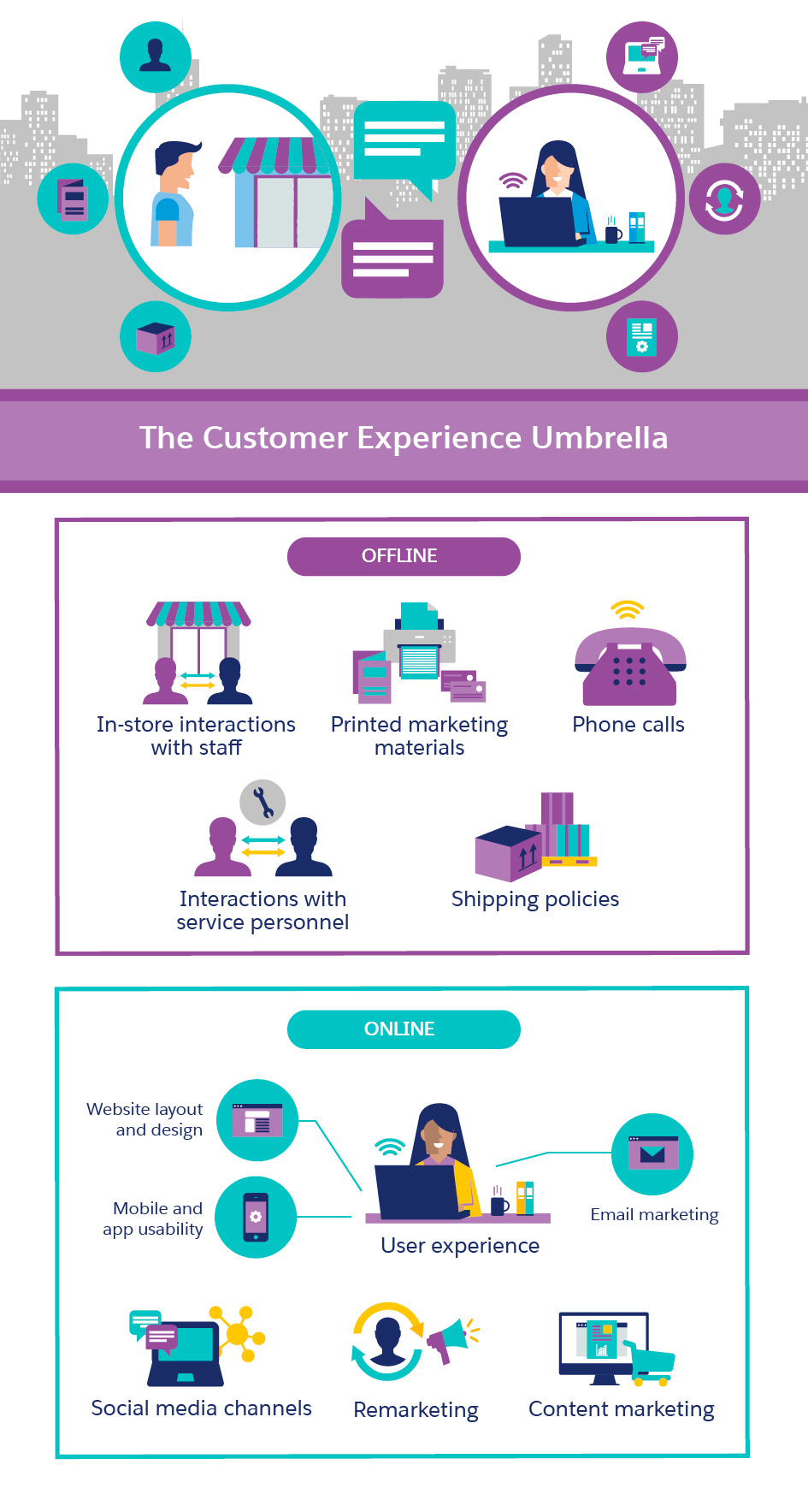 your best opportunity for growing business the customer experience