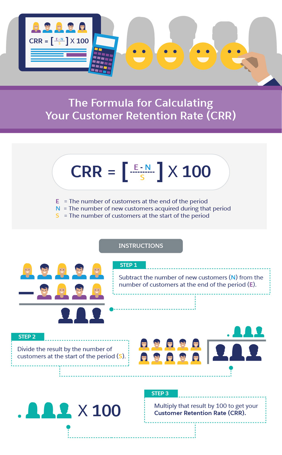 The Formula for Calculating your Retention Rate
