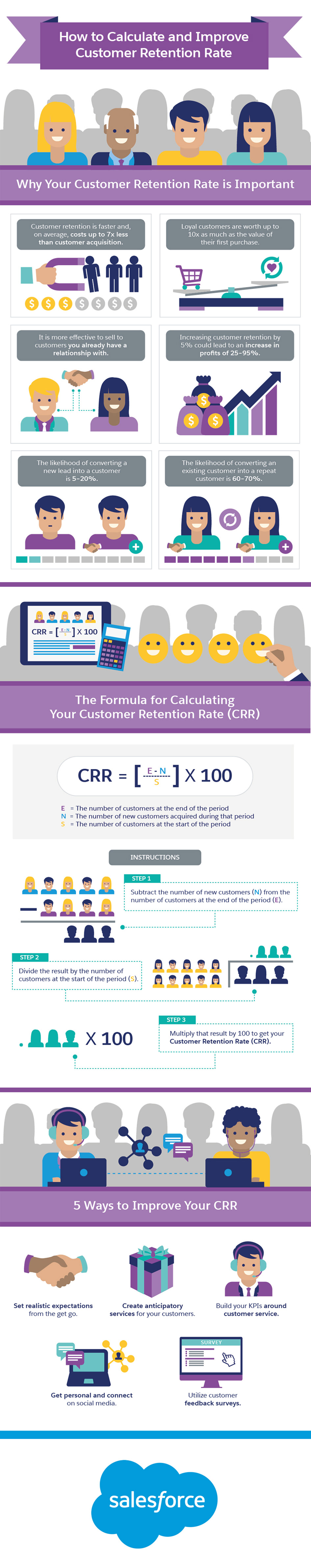 How to Calculate and Improve Customer Retention Rate Infographic