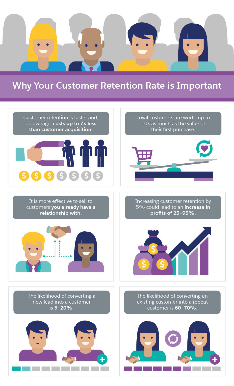 Why Your Customer Retention Rate is so Important