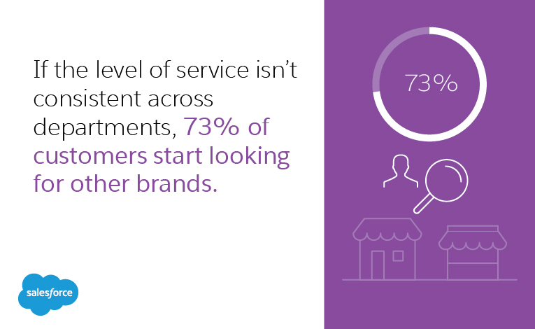 If the level of service isn't consistent across departments, then 73% of customers start looking for other brands