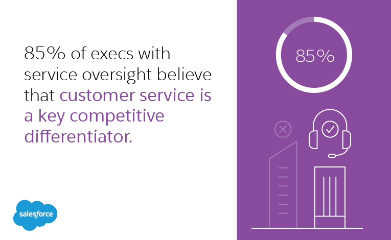 85% of execs with service oversight believe that customer service is a key competitive differentiator