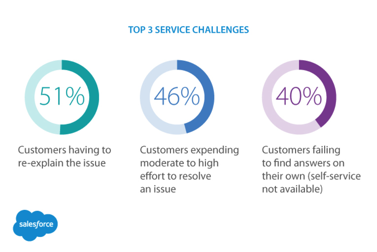 How to Develop Realistic Customer Service Goals Salesforce – Customer Service Objective