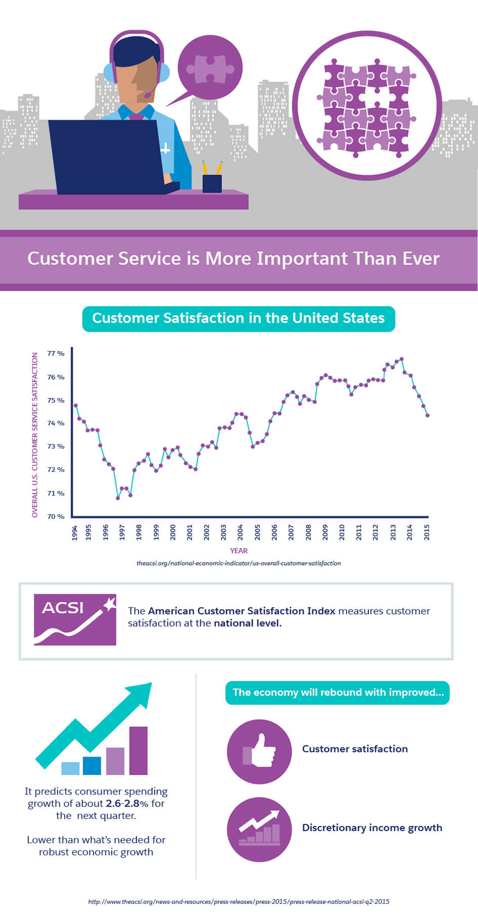What Makes Exceptional Customer Service Infographic