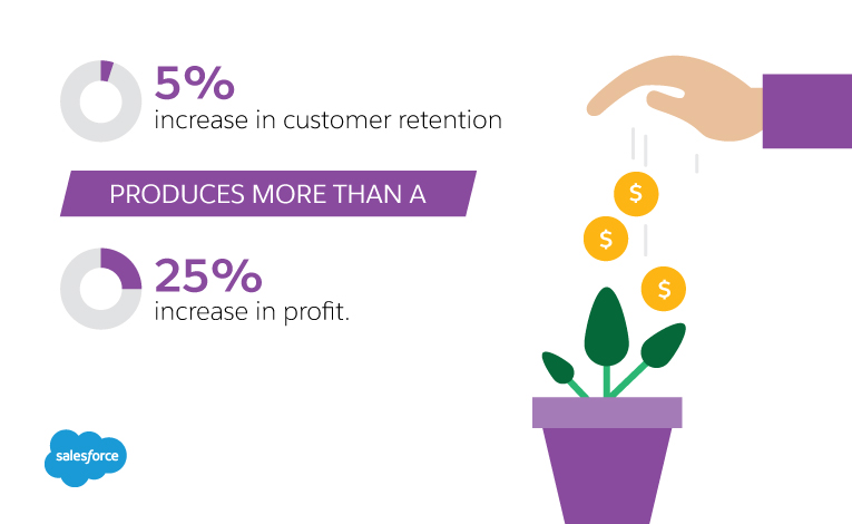 Customer retention is more profitable than acquiring new customers