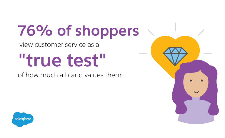 Customer service is the ultimate test for brands to keep customers