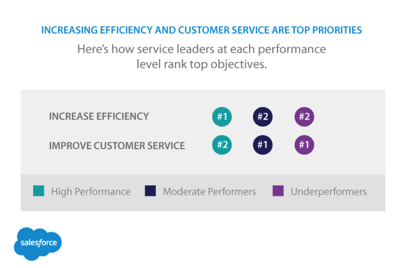 With so many ways to connect with customers, service teams often focus performance on one or two capabilities while letting the others fall by the wayside.