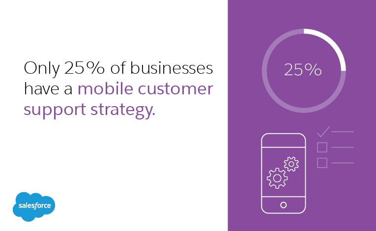 only 25% of businesses have a mobile customer support strategy