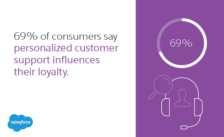 69% of consumers say influences their loyalty